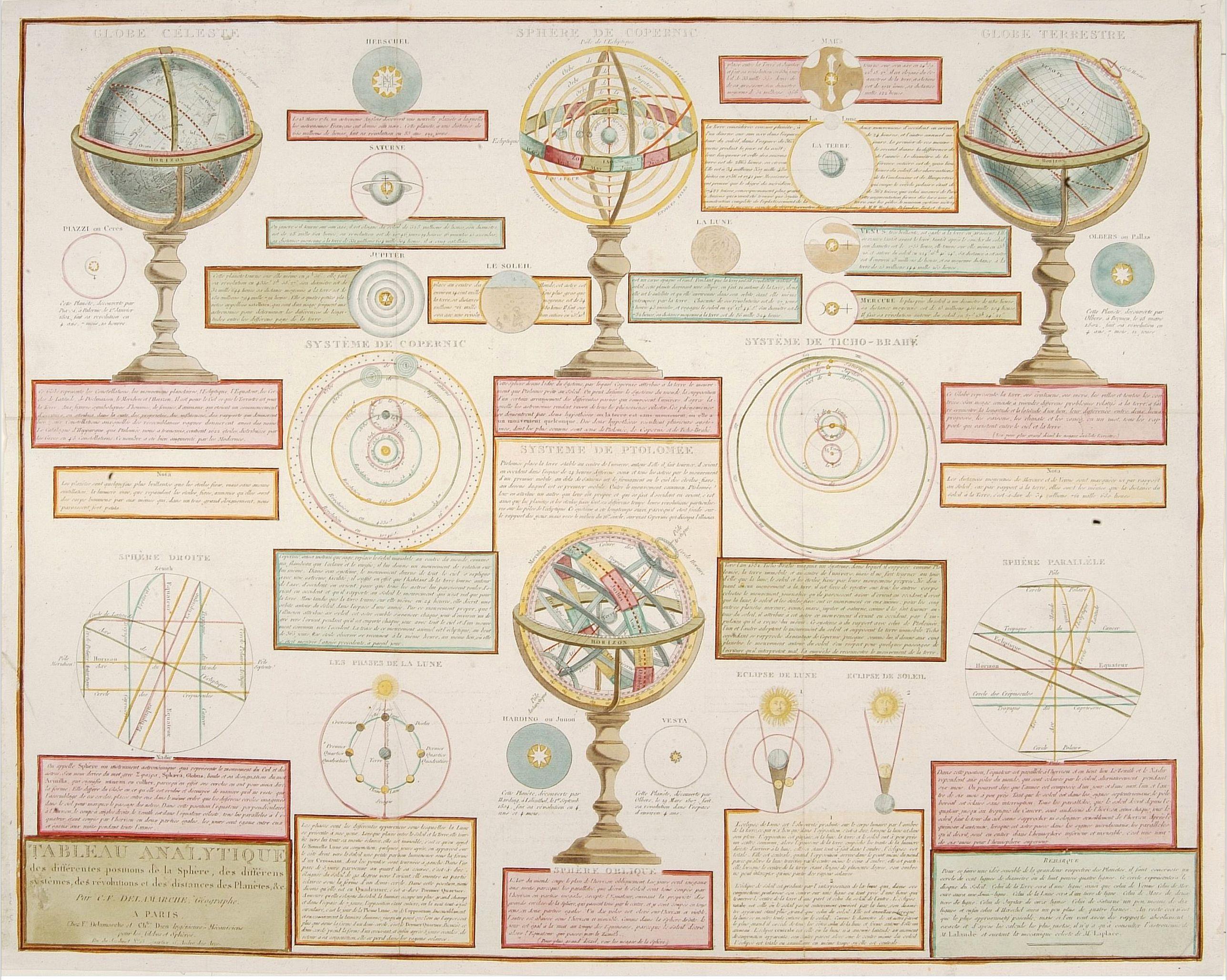 DELAMARCHE, C.F. -  Analytique des différentes positions de la Sphère, des différens systemes, des révolutions et des distances des Planètes, &c