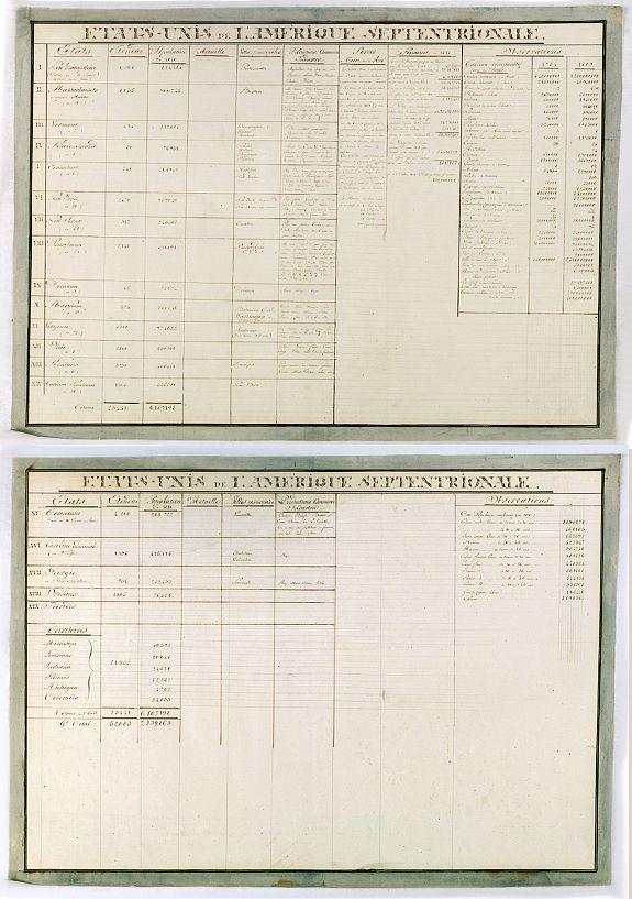 ANONYMOUS -  Etats-Unis de L'Amerique Septentrionale. [Two sheets in manuscript ]