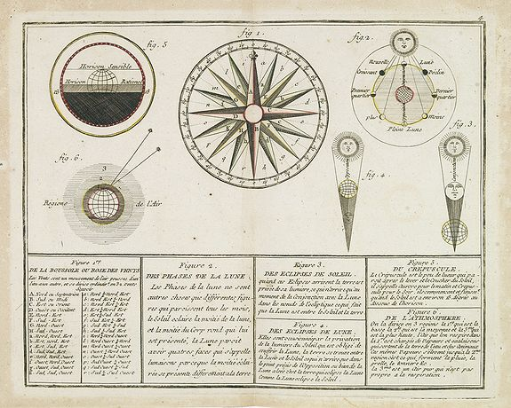 MONDHARE / NOLIN,J.B. -  De la Boussole ou Rose des Vents / Des Phases de la Lune. / Des Eclipses de Soleil. / Des Eclipse de Lune. / Du Crépuscule. / De l'Atmosphère.