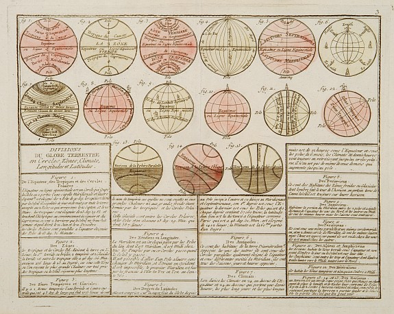 MONDHARE / NOLIN,J.B. -  Divisions du Globe Terrestre en Cercles, Zônes, Climats, Longitudes et Latitudes.