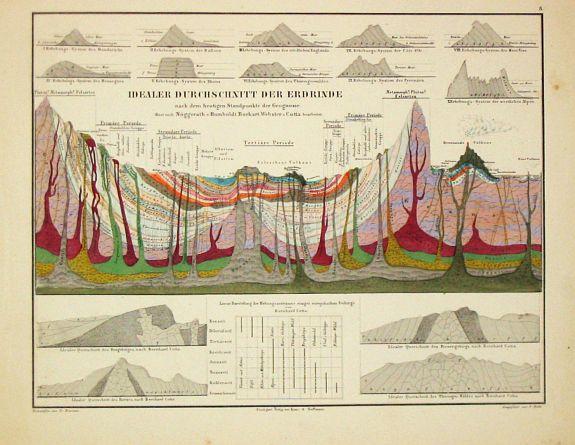 Humboldt, A. von. - Atlas zu Alexander von Humboldt's Kosmos.