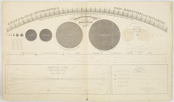 SHENDON,  Atlas designed to illustrate Burritt's Geography of the Heavens. . ., antique map, old maps