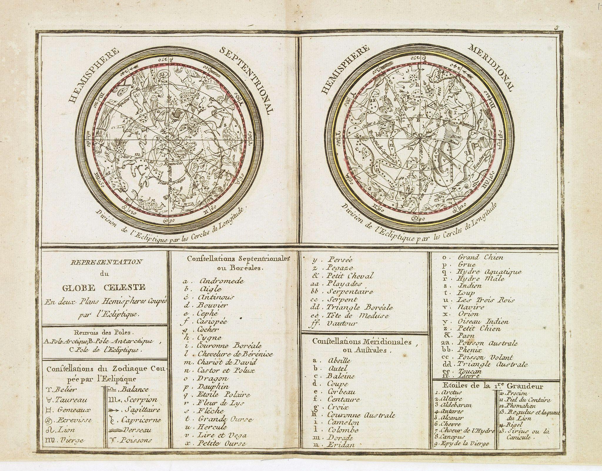 MONDHARE, L.J. / NOLIN, J.B. -  Représentation du Globe céleste En deux Plans Hémisphères Coupés par l'Ecliptique.