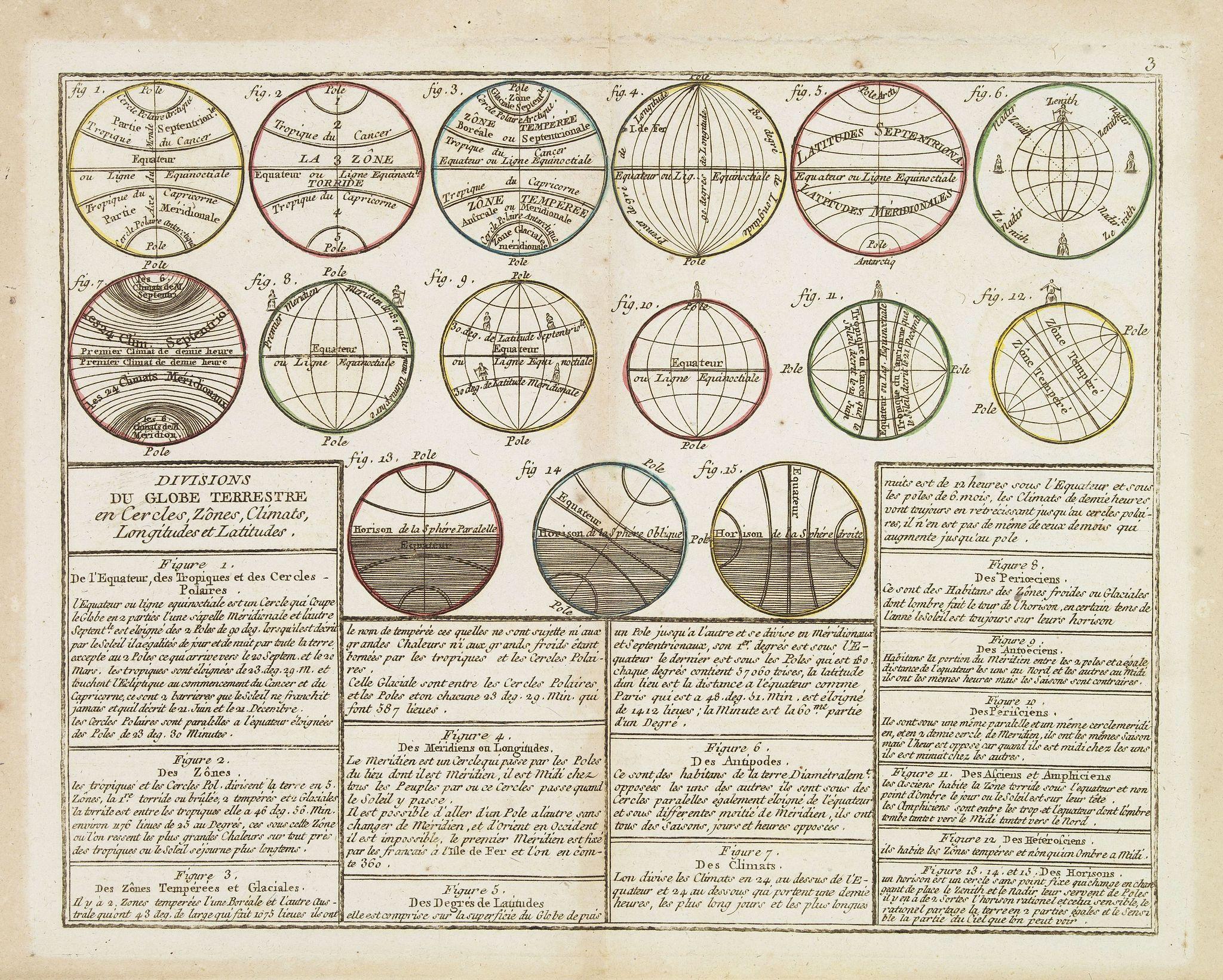 MONDHARE, L.J. / NOLIN, J.B. -  Divisions du Globe Terrestre en Cercles, Zônes, Climats, Longitudes et Latitudes.