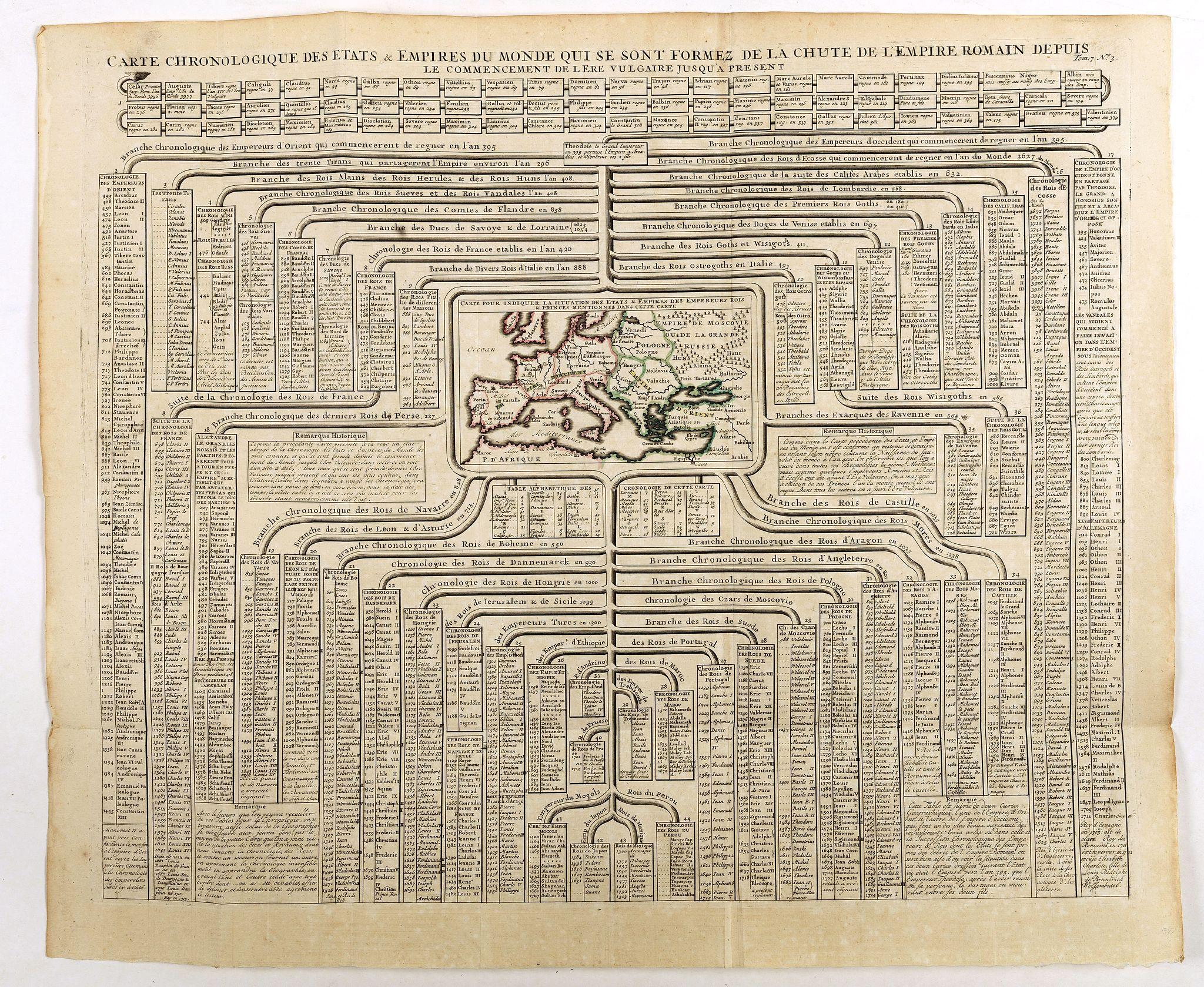 CHATELAIN, H. -  Carte chronologique des etats et empires du monde, qui se sont former de la chute de l'empire romain, depuis le commencement de . . .? Vulgaire, jusqu'a present. . .