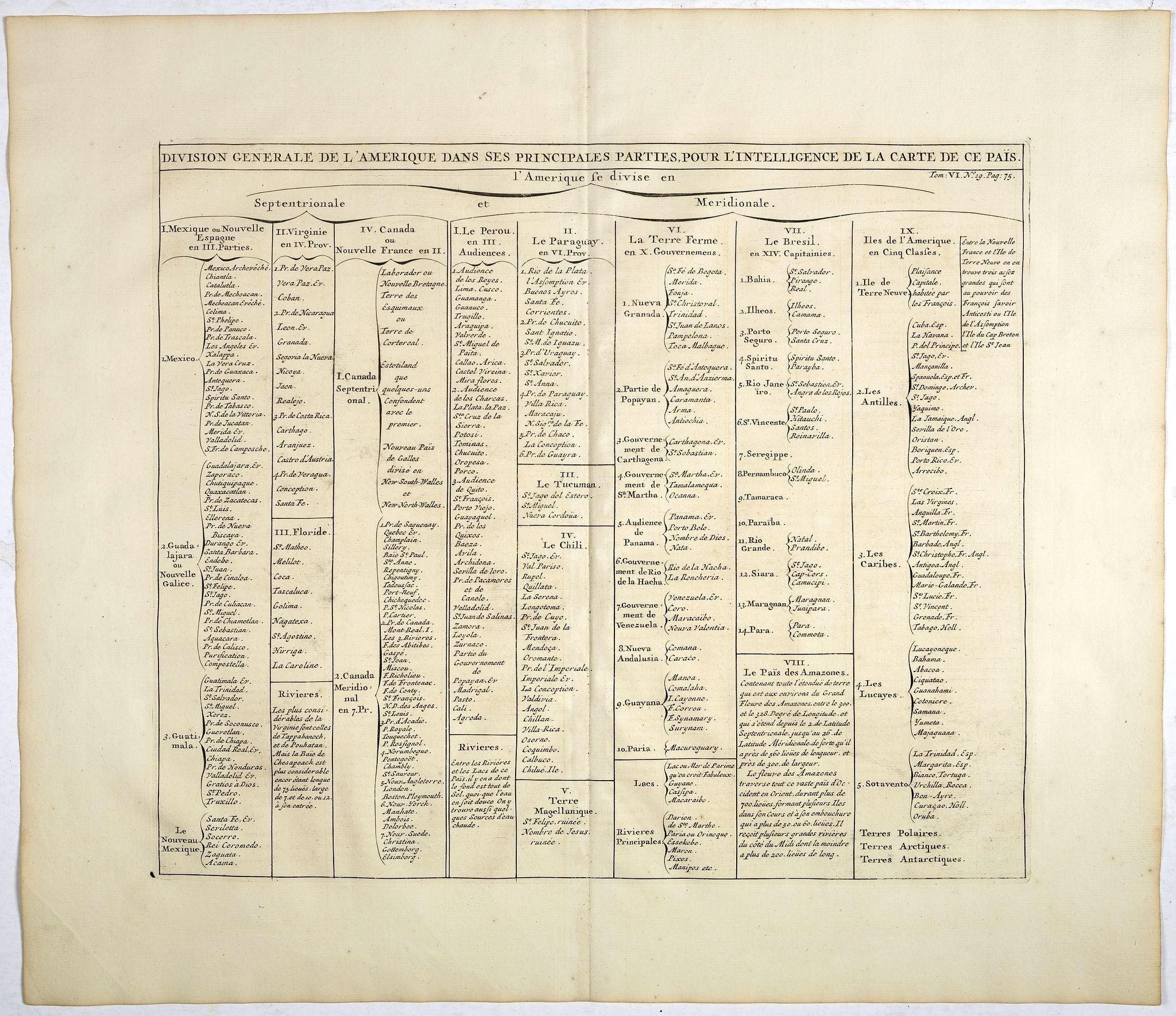 CHATELAIN, H. -  Division generale de l'Amerique dans ses principales parties pour l'intelligence de la carte de ce païs.