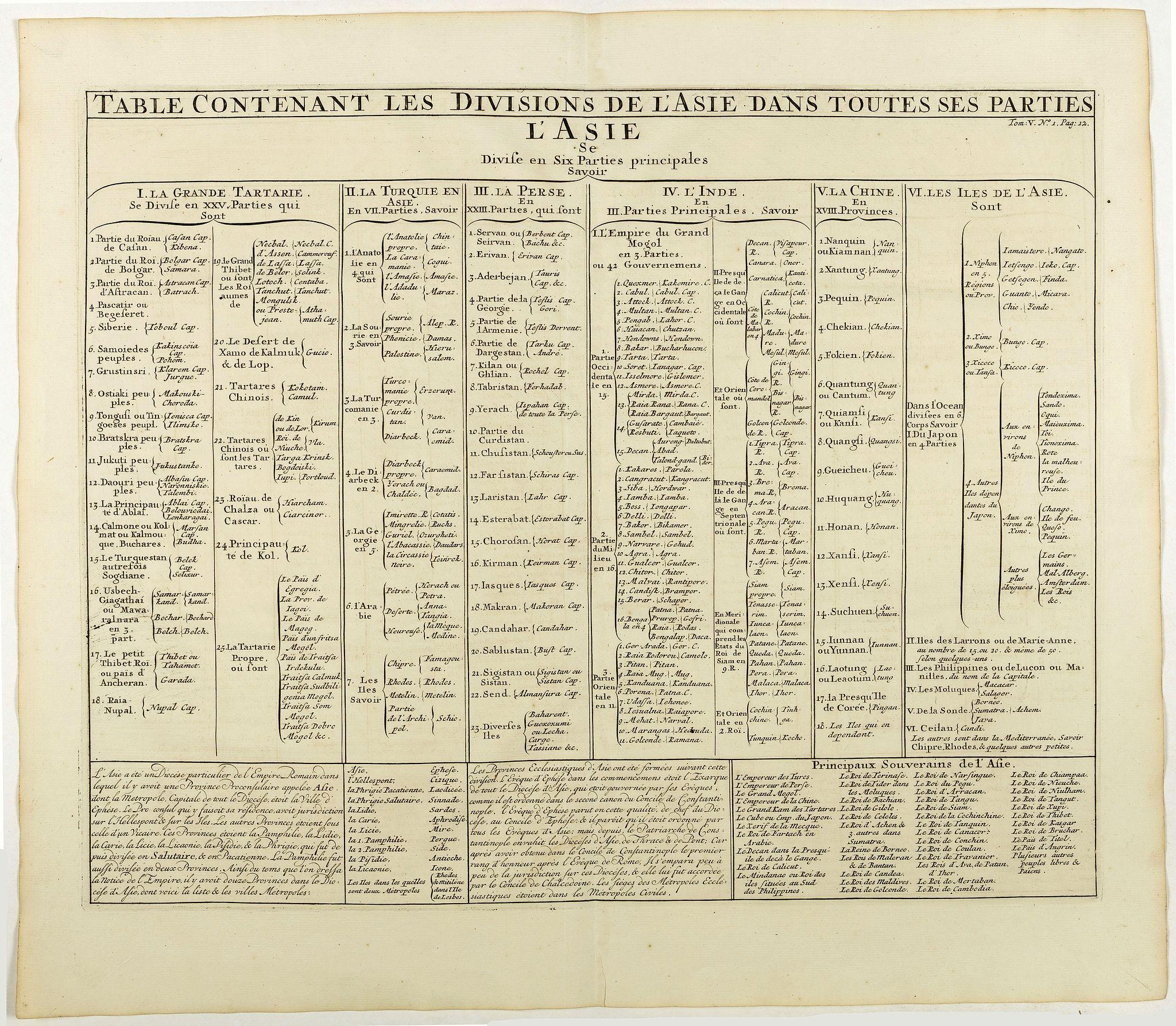 CHATELAIN, H. -  Table contenant les divisions de l'Asie dans toutes ses parties.