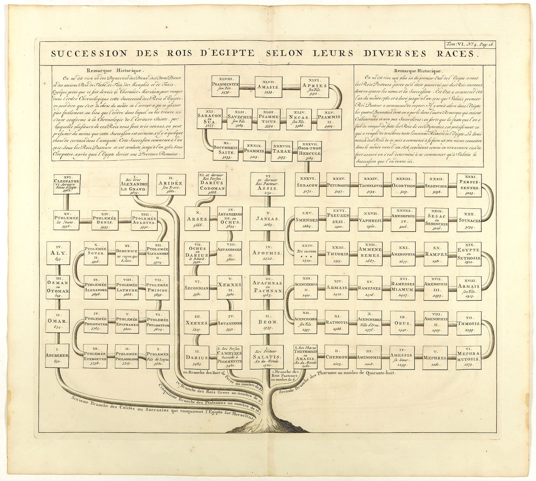 CHATELAIN, H. -  Succession des Rois d'Egipte selon leurs diverses races.