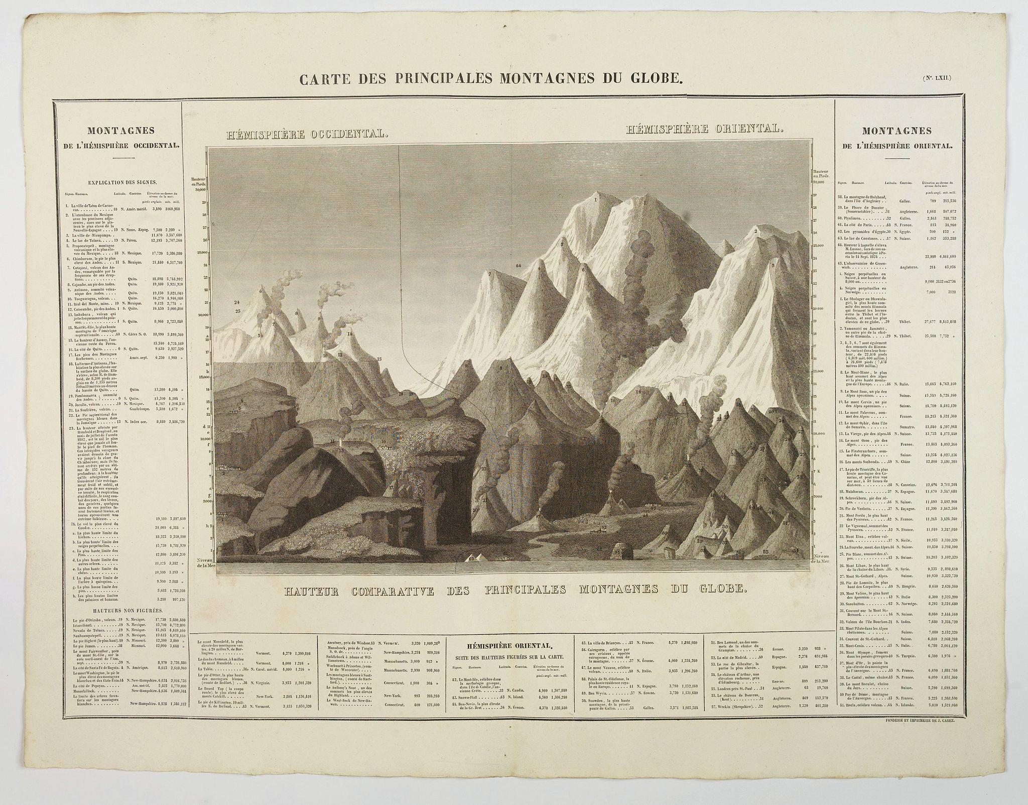 BUCHON, J.A. -  Carte des Principales Montagnes du Globe.