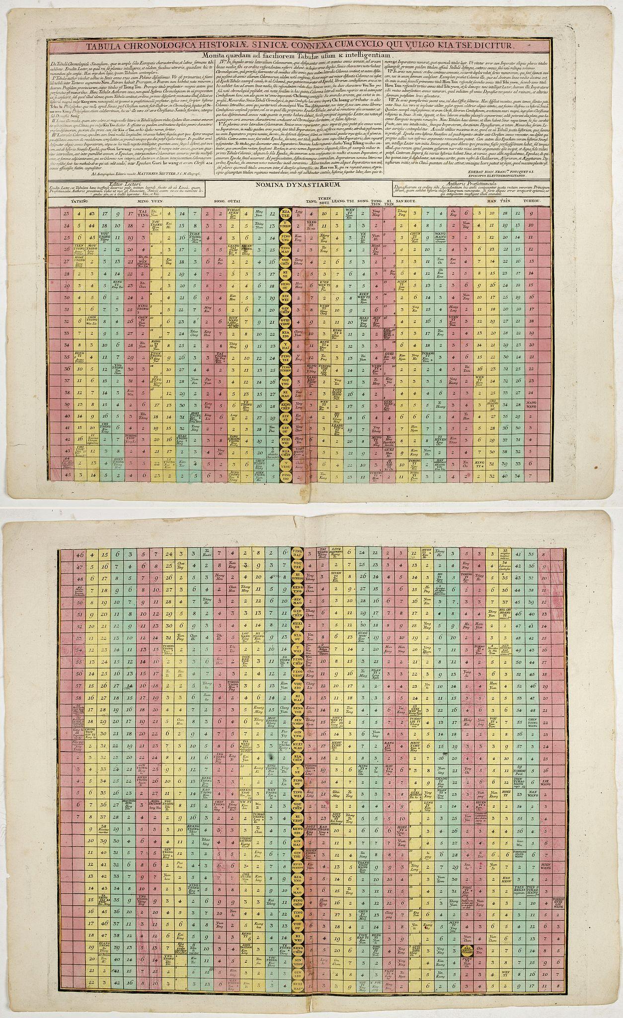 SEUTTER, M. / FOUQUET, J.F. -  Tabula chronologica historiae Sinicae connexa cum cyclo qui vulgo Kia Tse dictur.