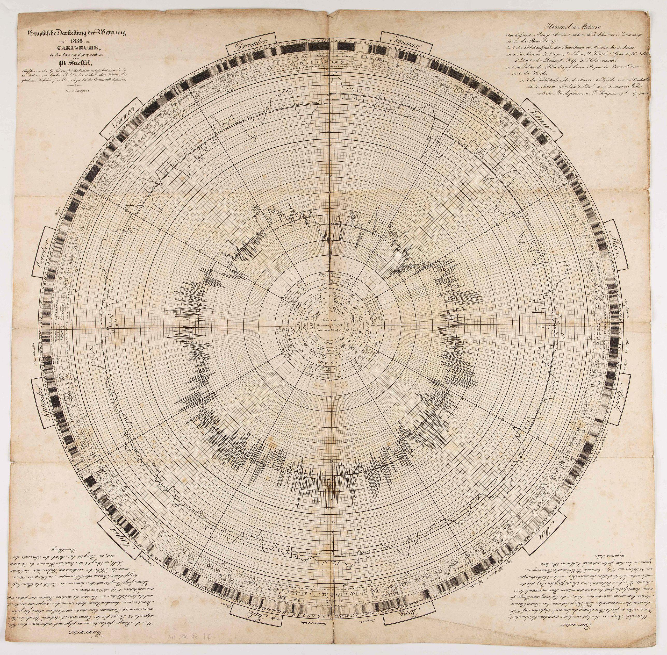 STIEFFEL, PH. - Graphische darstellung der witterung im J.1836 zu Carlsruhe