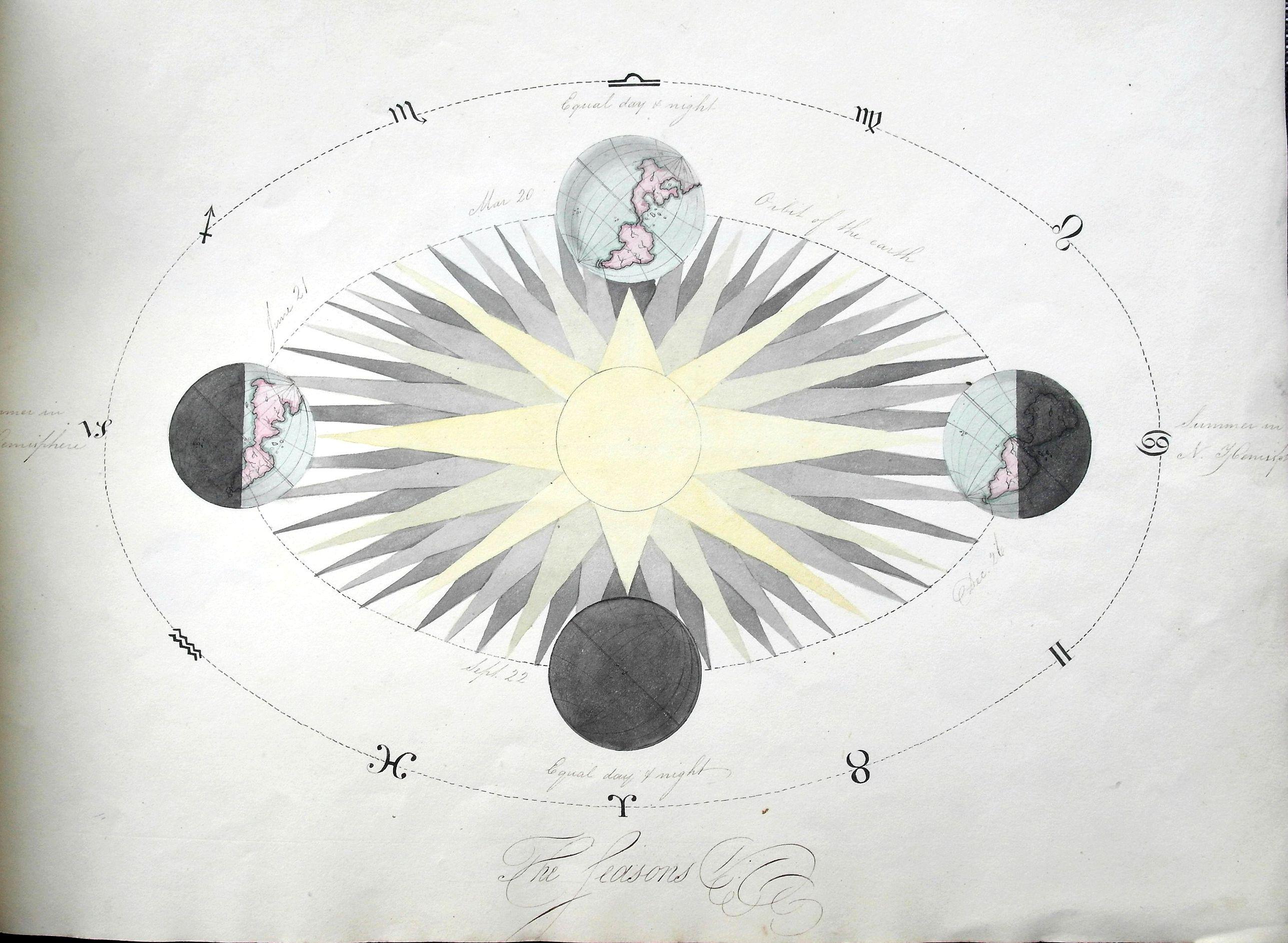 FLINT, A. - Four Astronomical Diagrams (manuscript atlas).