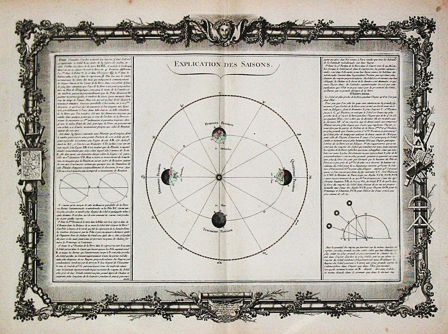 BUY DE MORNAS, C. - Explication de Saisons. Antique celestial chart depicting the eclips of the sun and the moon.