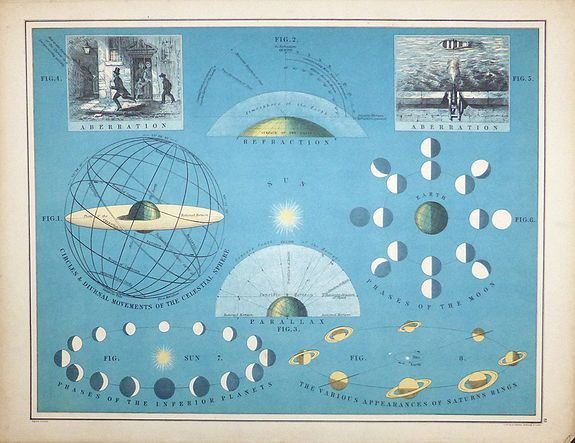 W & A K Johnston., Circles & Diurnal Movements of the Celestial Sphere , antique map, old maps