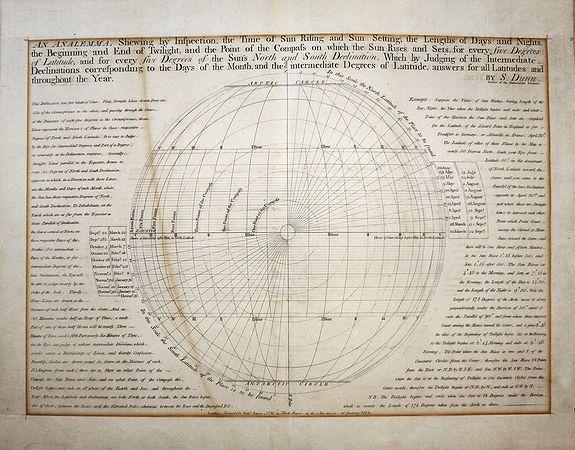 "Dunn, Samuel  , ""An Analemma Shewing by Inspection the Time of Sun Rising and Sun Setting, the Lengths of Days and Nights, Beginning and End of Twilight and the Point of the Compass on which the Sun Rises and Sets, for every Five Degrees of Latitude and for every five De, antique map, old maps"