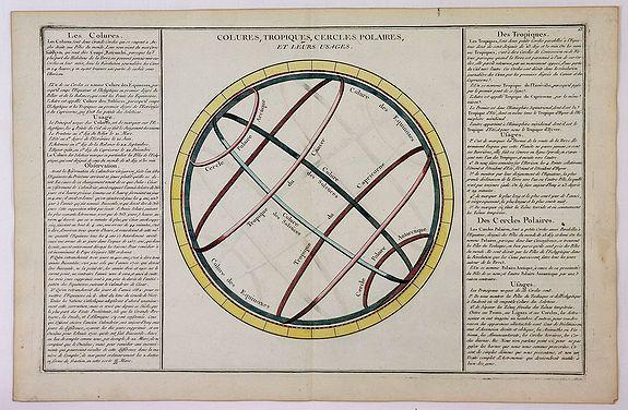 DE MORNAS / DESNOS. - Colures, Tropiques, cercles Polaires, et Leurs Usages.