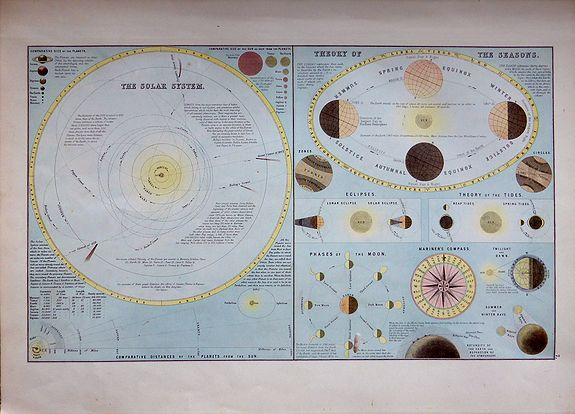 Adam & Charles Black. , The Solar System – Theory of the Seasons., antique map, old maps