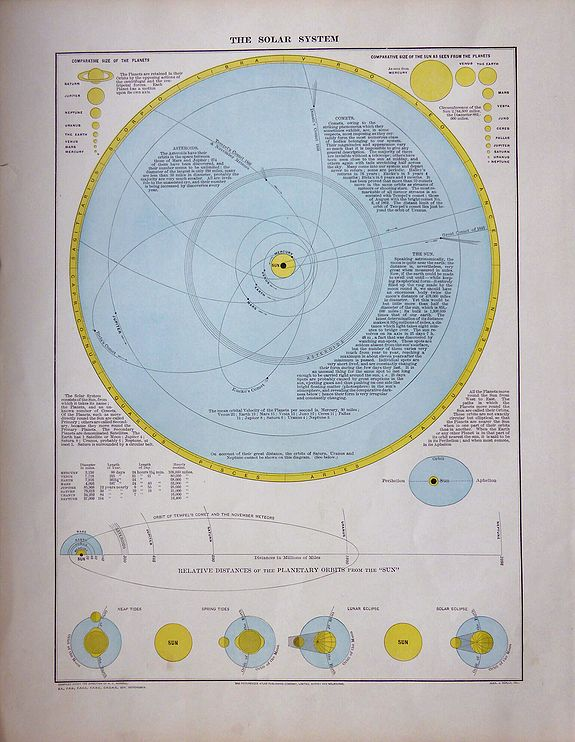 Adam & Charles Black. , The Solar System. , antique map, old maps