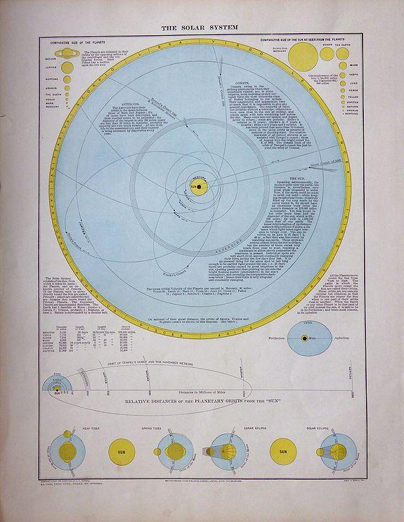 Adam & Charles Black.  - The Solar System.